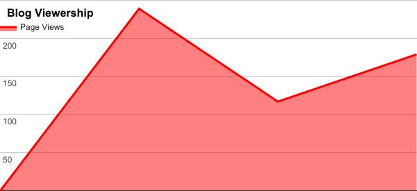 March 2017 blog viewership chart