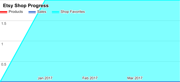 April 2017 Etsy shop stats chart